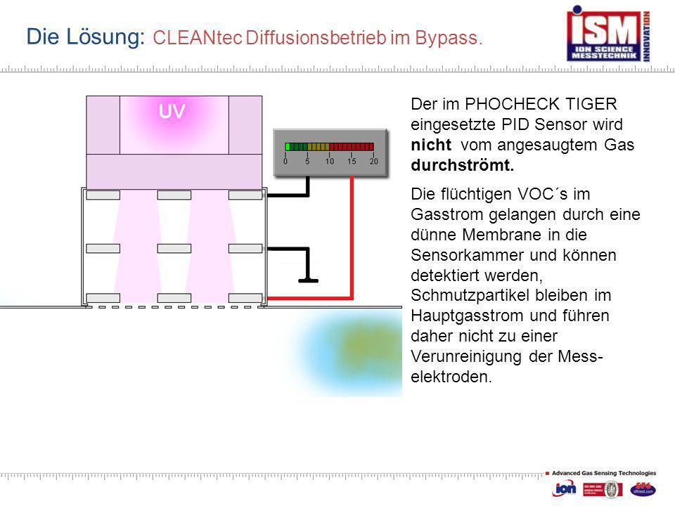 Die Lösung: CLEANtec Diffusionsbetrieb im Bypass.