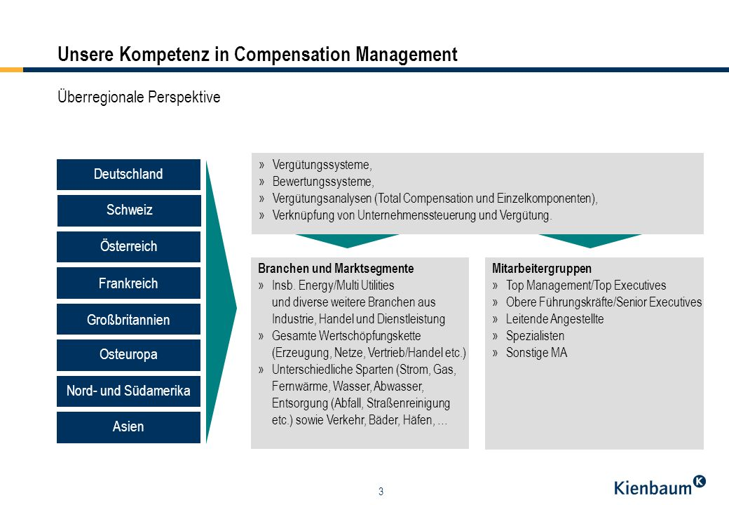 Unsere Kompetenz in Compensation Management