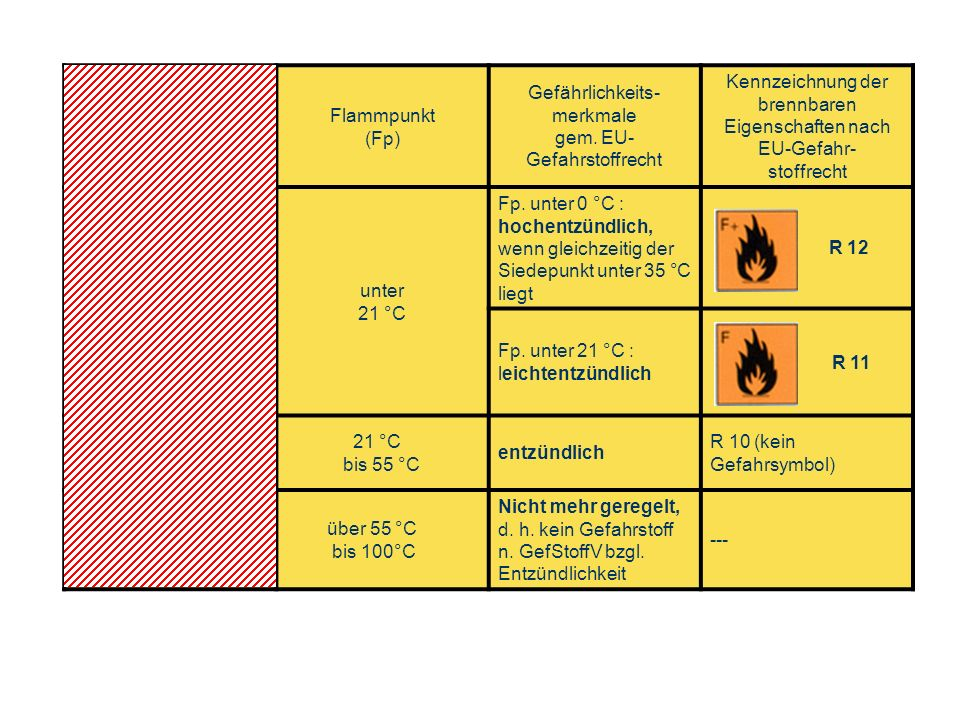 Gefahrklasse gem. VbF (nicht mehr gültig) Flammpunkt (Fp)
