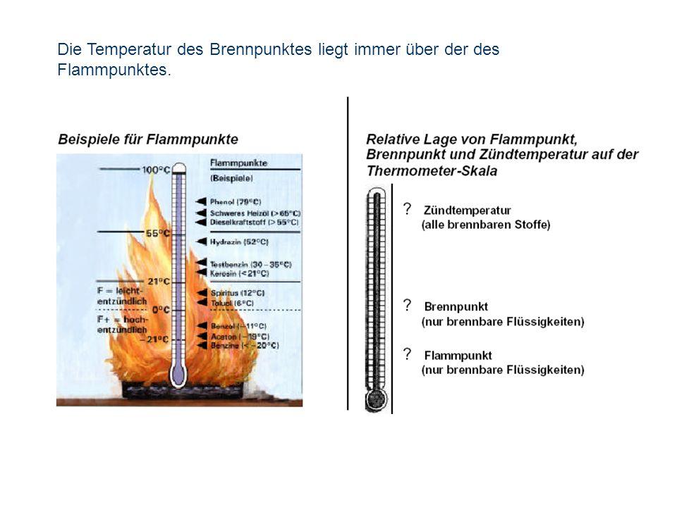 Die Temperatur des Brennpunktes liegt immer über der des
