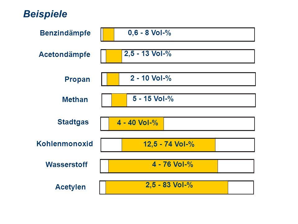 Beispiele 0,6 - 8 Vol-% Benzindämpfe 2,5 - 13 Vol-% Acetondämpfe