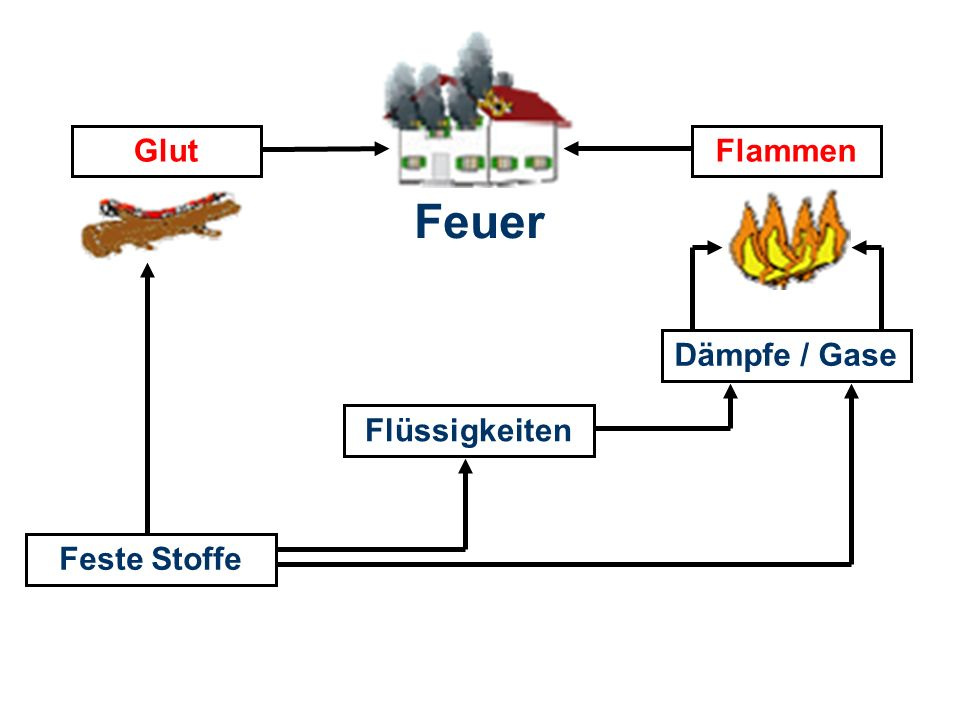 Glut Flammen Feuer Dämpfe / Gase Flüssigkeiten Feste Stoffe