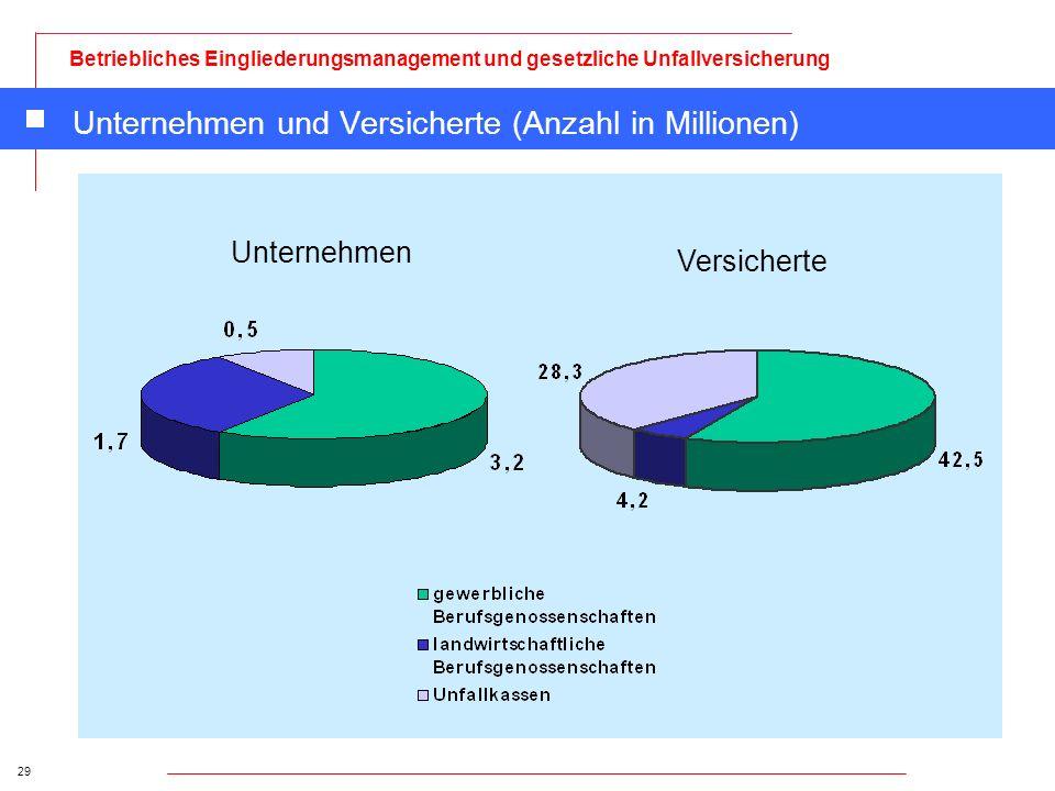 Unternehmen und Versicherte (Anzahl in Millionen)