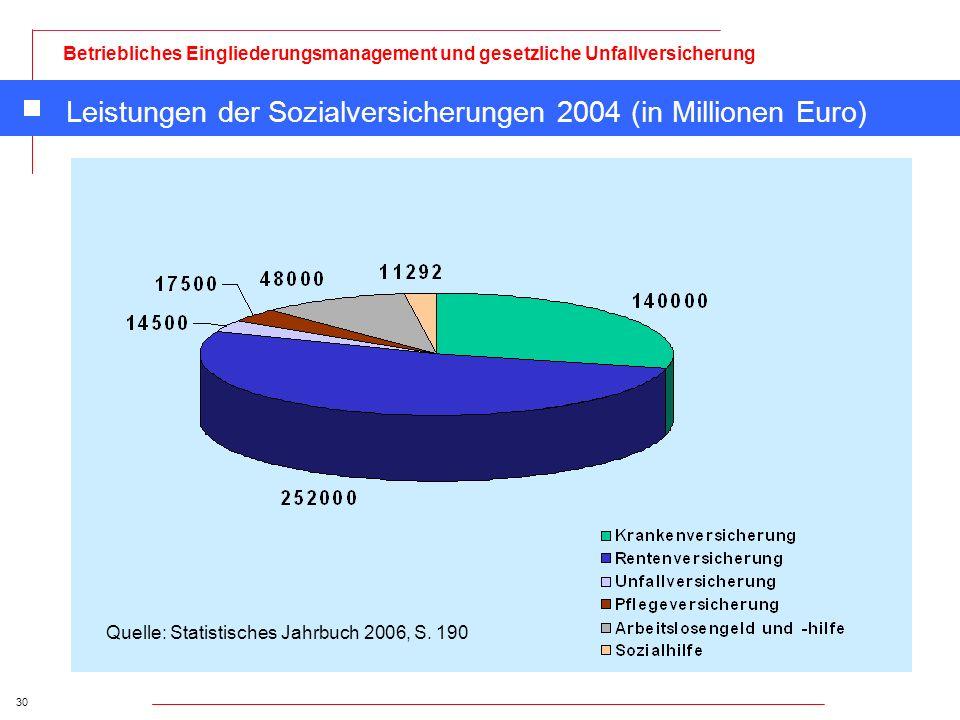 Leistungen der Sozialversicherungen 2004 (in Millionen Euro)