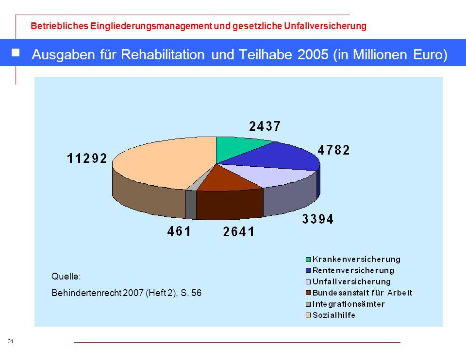 Ausgaben für Rehabilitation und Teilhabe 2005 (in Millionen Euro)