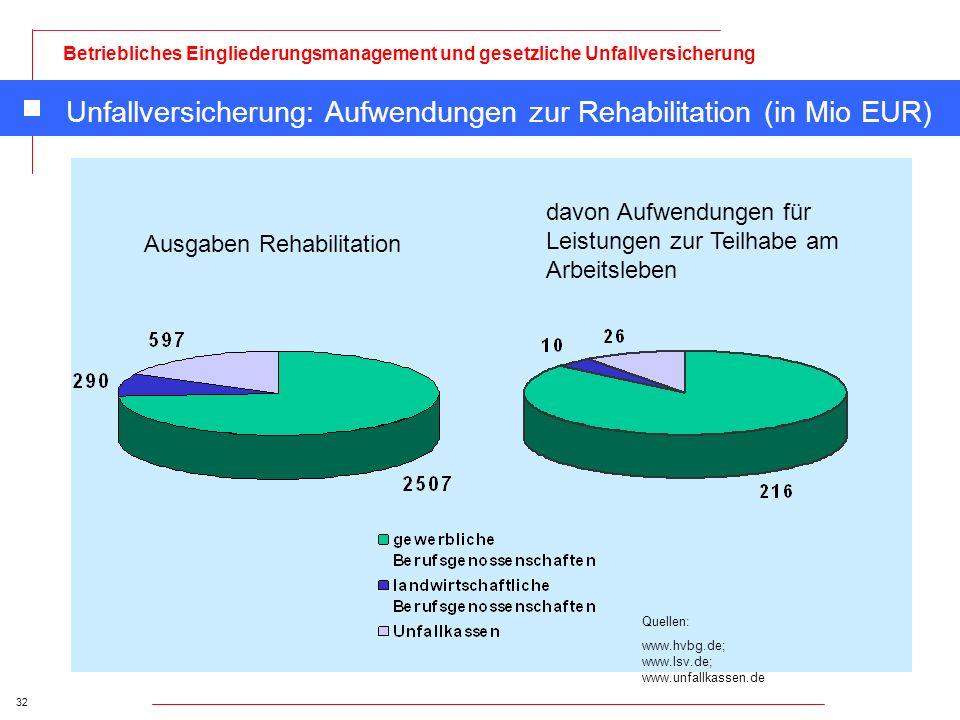 Unfallversicherung: Aufwendungen zur Rehabilitation (in Mio EUR)