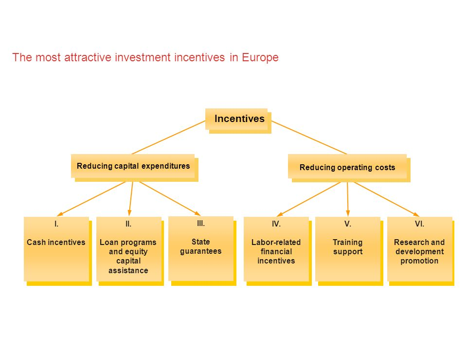 The most attractive investment incentives in Europe