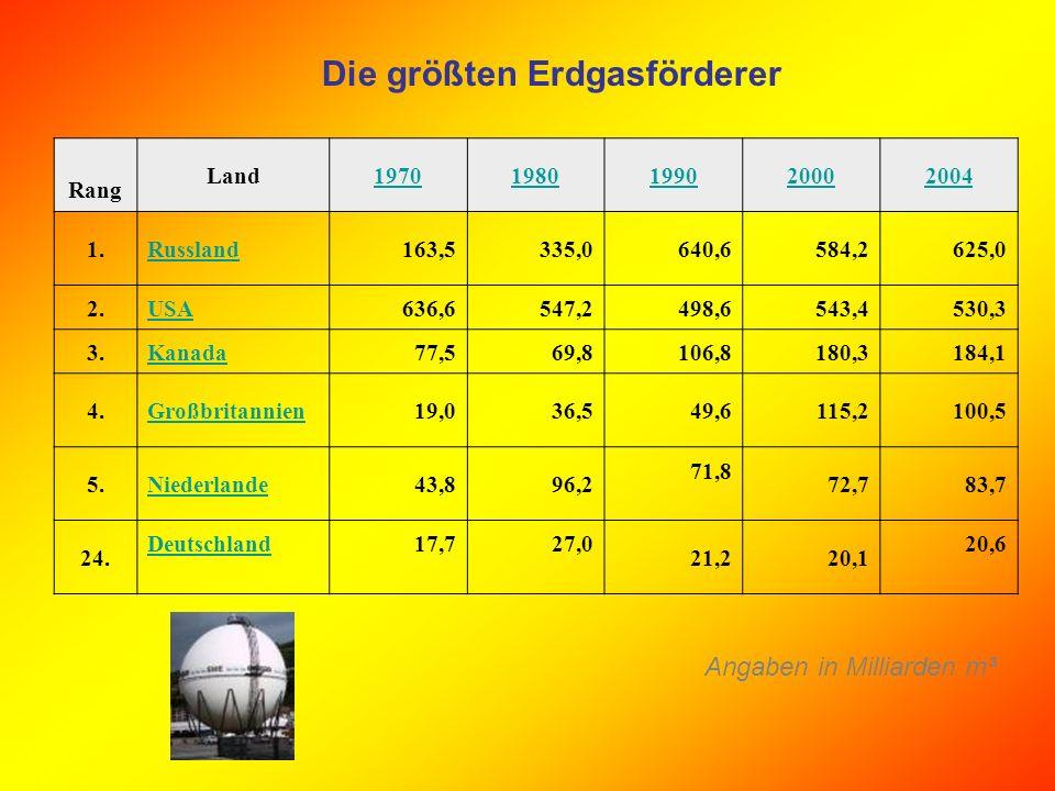 Die größten Erdgasförderer