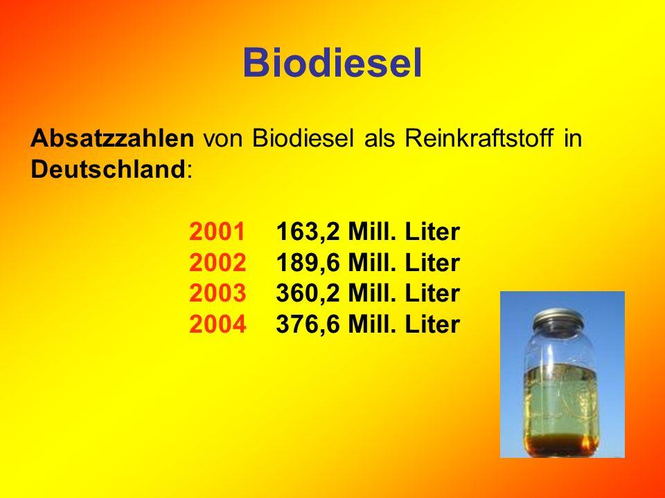 Biodiesel Absatzzahlen von Biodiesel als Reinkraftstoff in Deutschland: 2001 163,2 Mill. Liter.