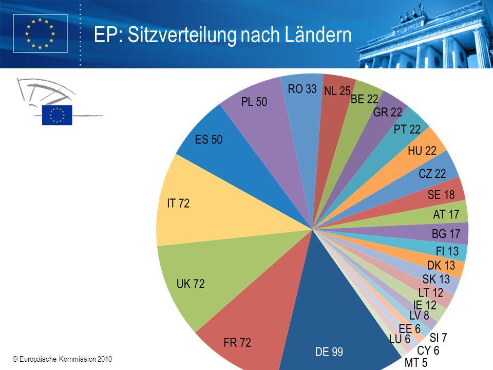 EP: Sitzverteilung nach Ländern