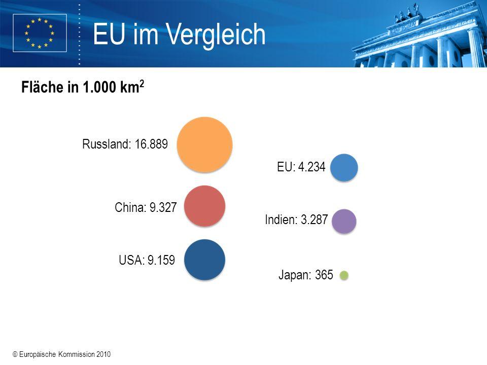 EU im Vergleich Fläche in 1.000 km2 Russland: 16.889 EU: 4.234