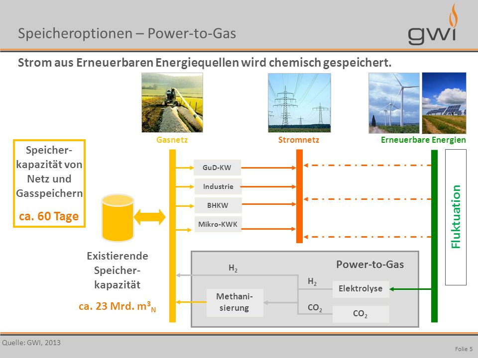 Speicheroptionen – Power-to-Gas