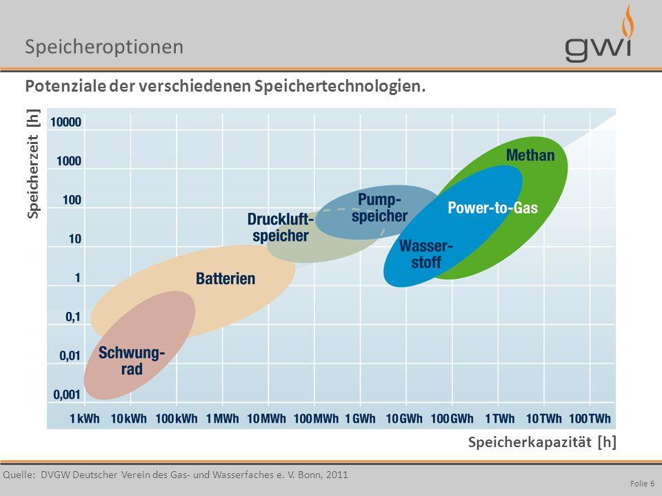 Speicheroptionen Potenziale der verschiedenen Speichertechnologien.