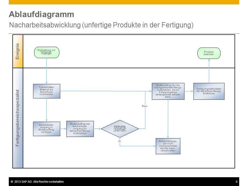 Nacharbeitsabwicklung (unfertige Produkte in der Fertigung)