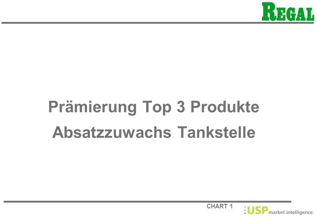 Prämierung Top 3 Produkte Absatzzuwachs Tankstelle