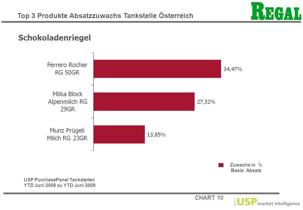 Schokoladenriegel Top 3 Produkte Absatzzuwachs Tankstelle Österreich