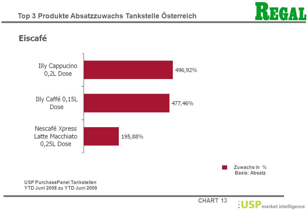 Eiscafé Top 3 Produkte Absatzzuwachs Tankstelle Österreich