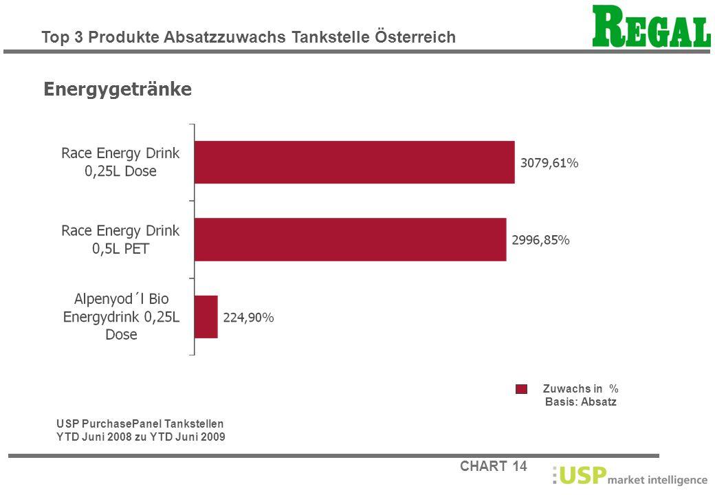 Energygetränke Top 3 Produkte Absatzzuwachs Tankstelle Österreich