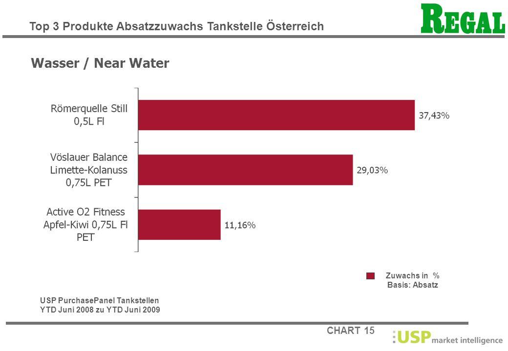 Wasser / Near Water Top 3 Produkte Absatzzuwachs Tankstelle Österreich