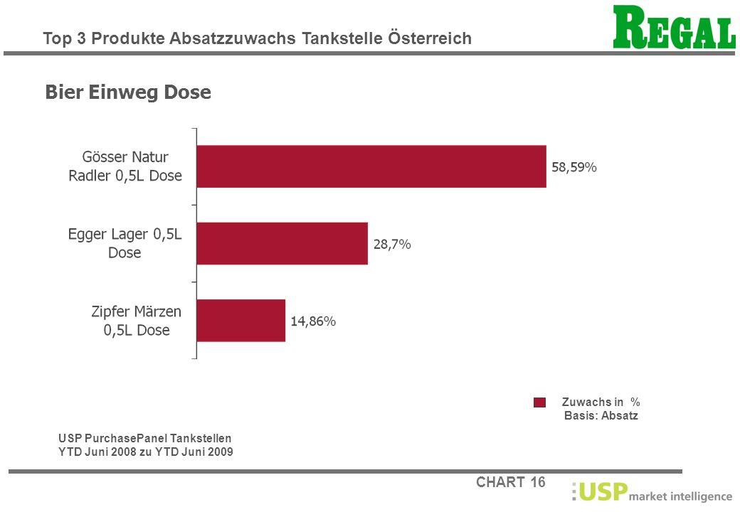 Bier Einweg Dose Top 3 Produkte Absatzzuwachs Tankstelle Österreich