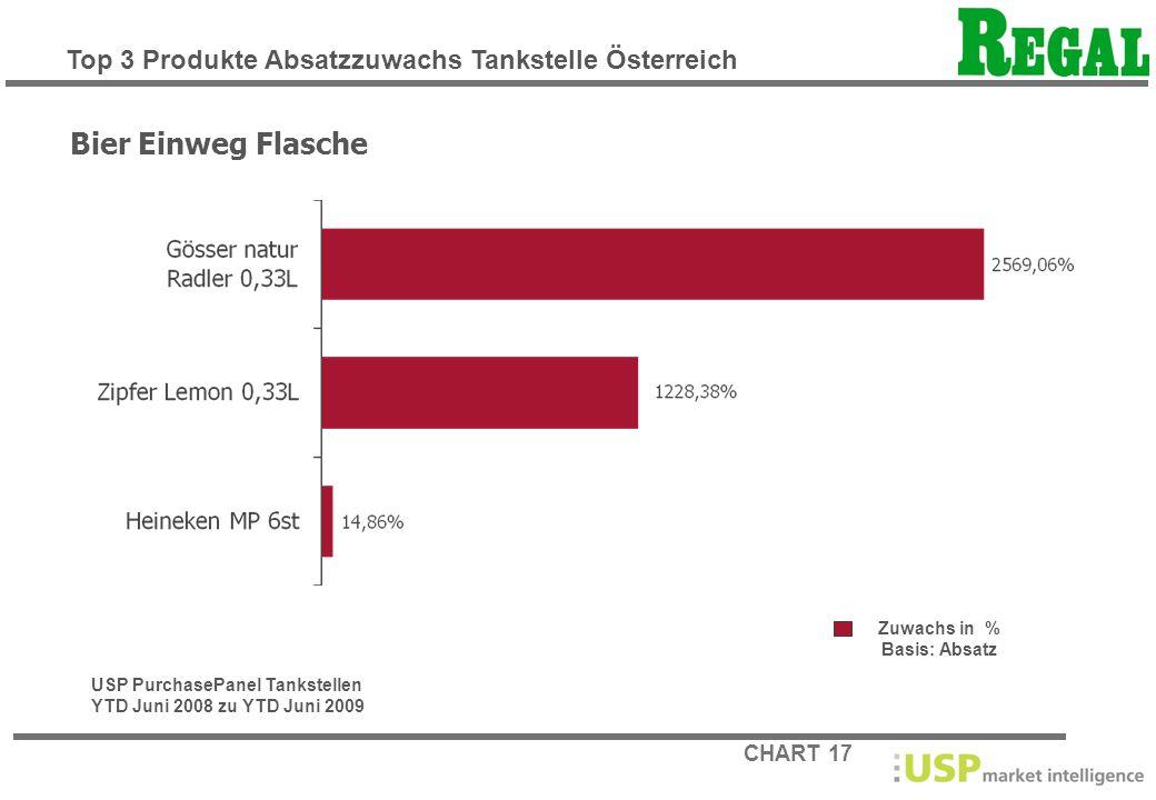 Bier Einweg Flasche Top 3 Produkte Absatzzuwachs Tankstelle Österreich