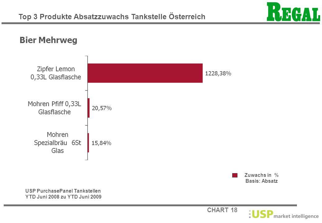Bier Mehrweg Top 3 Produkte Absatzzuwachs Tankstelle Österreich