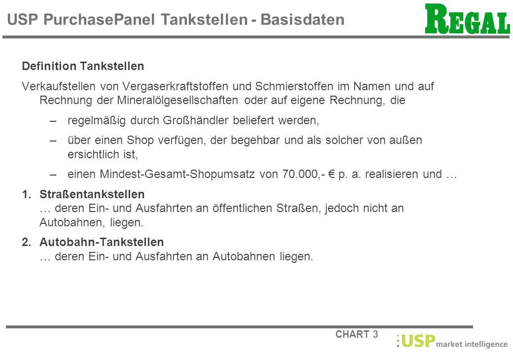 USP PurchasePanel Tankstellen - Basisdaten
