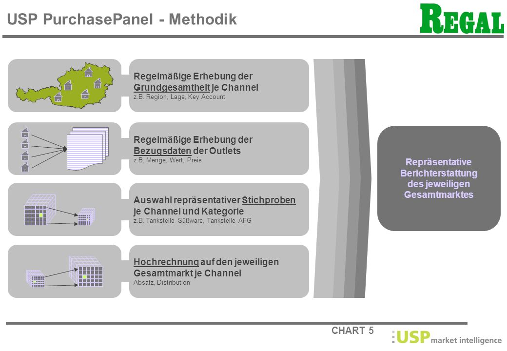 USP PurchasePanel - Methodik