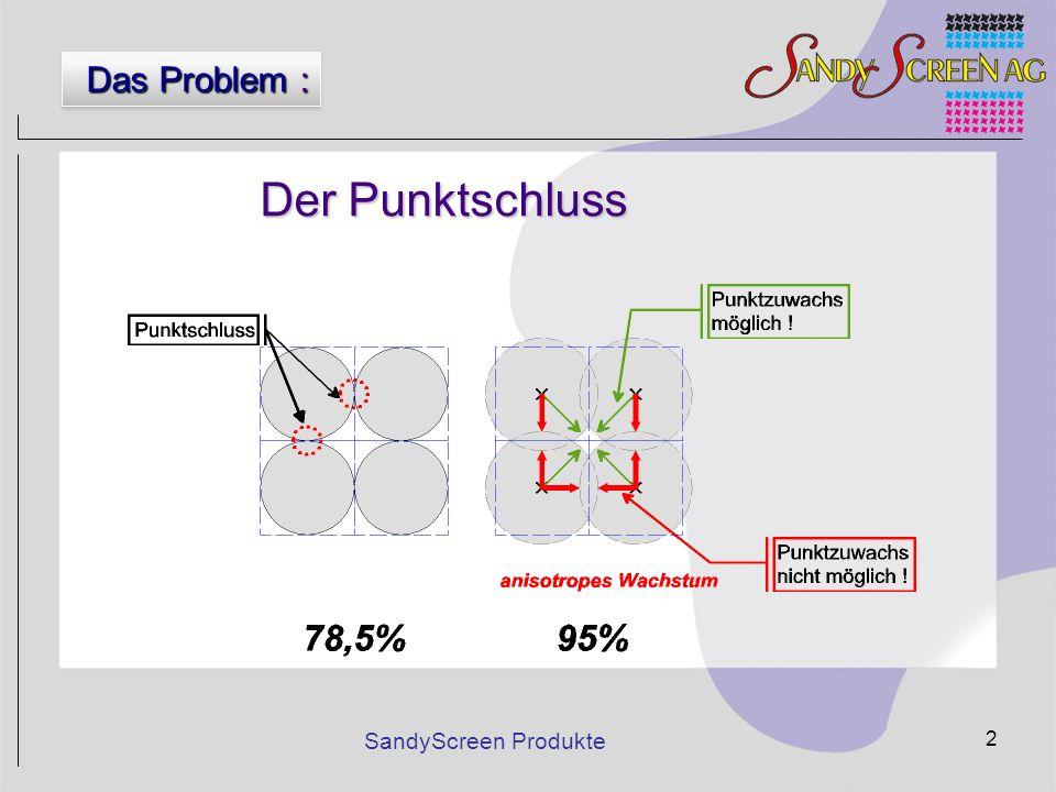 Das Problem : Der Punktschluss SandyScreen Produkte