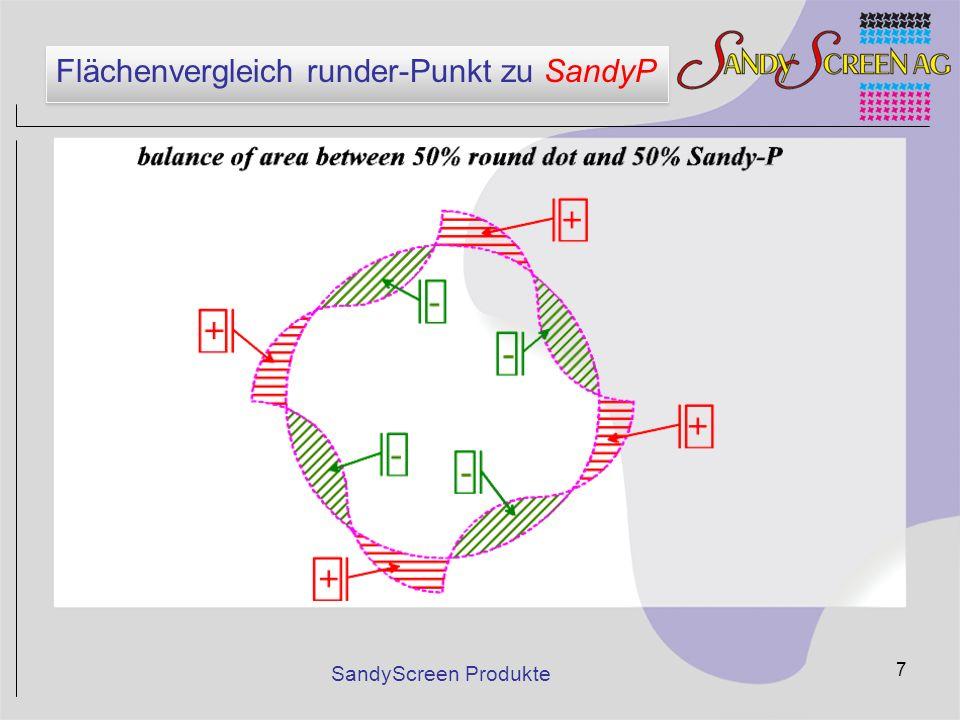 Flächenvergleich runder-Punkt zu SandyP