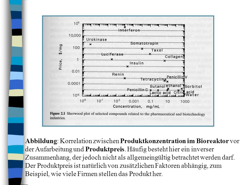 Abbildung: Korrelation zwischen Produktkonzentration im Bioreaktor vor der Aufarbeitung und Produktpreis.