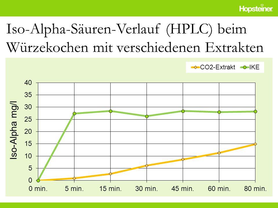 Iso-Alpha-Säuren-Verlauf (HPLC) beim Würzekochen mit verschiedenen Extrakten