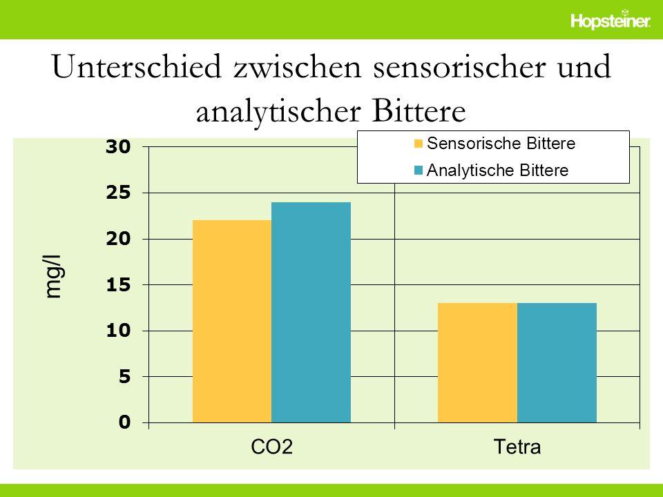 Unterschied zwischen sensorischer und analytischer Bittere