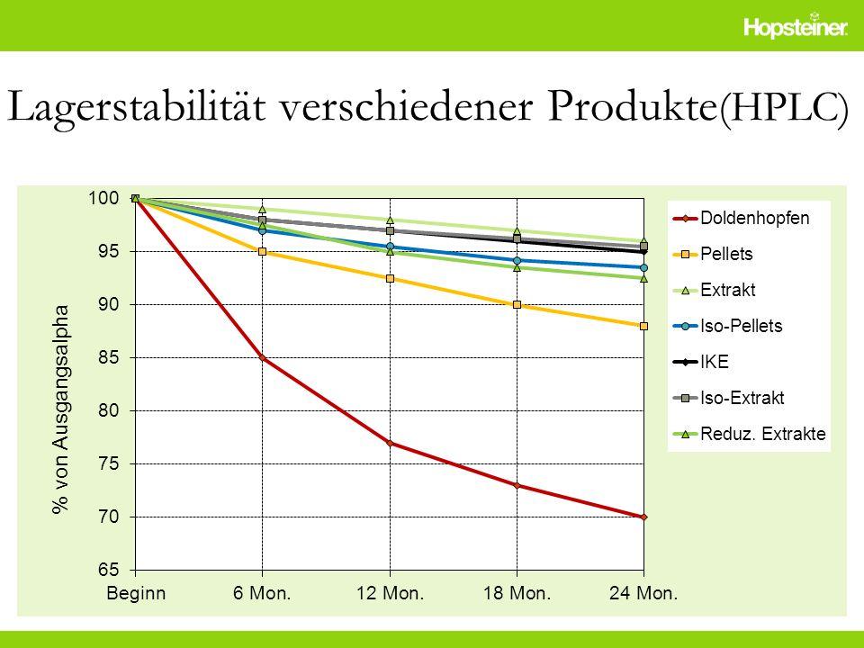 Lagerstabilität verschiedener Produkte(HPLC)