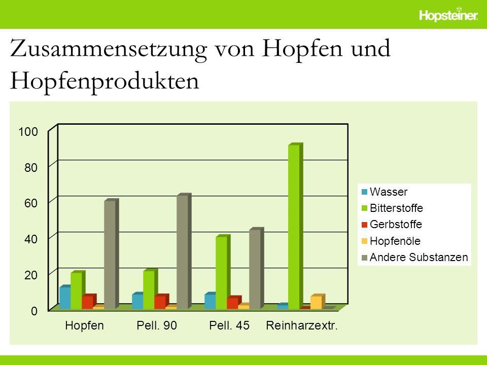 Zusammensetzung von Hopfen und Hopfenprodukten