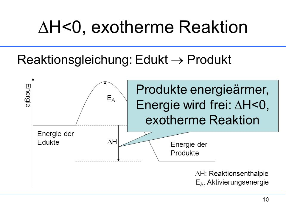 H<0, exotherme Reaktion