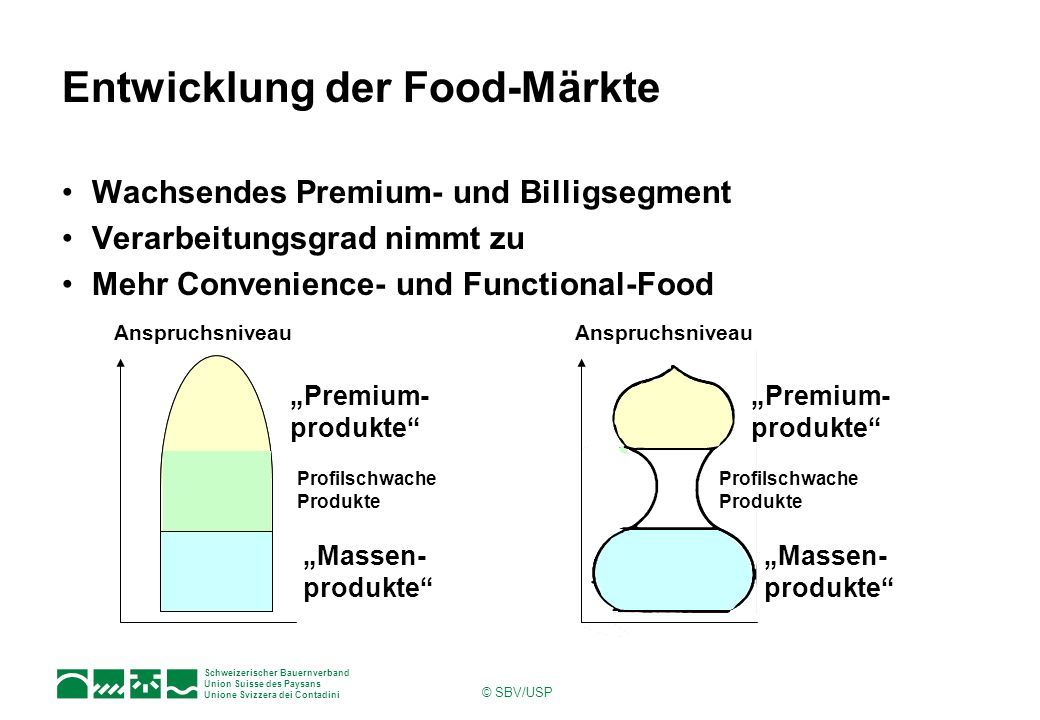 Entwicklung der Food-Märkte