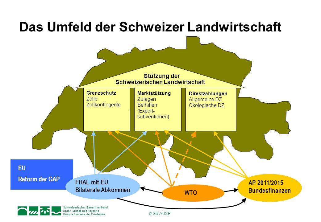 Das Umfeld der Schweizer Landwirtschaft