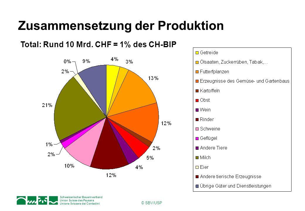 Zusammensetzung der Produktion