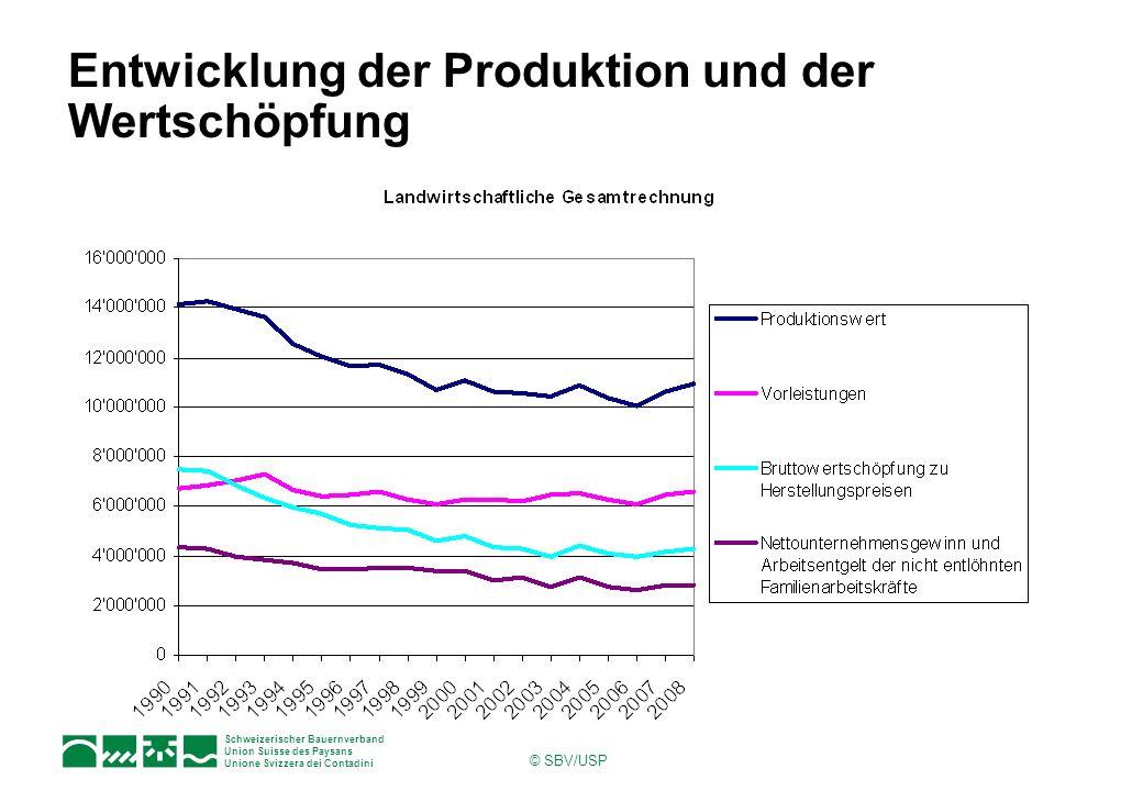 Entwicklung der Produktion und der Wertschöpfung