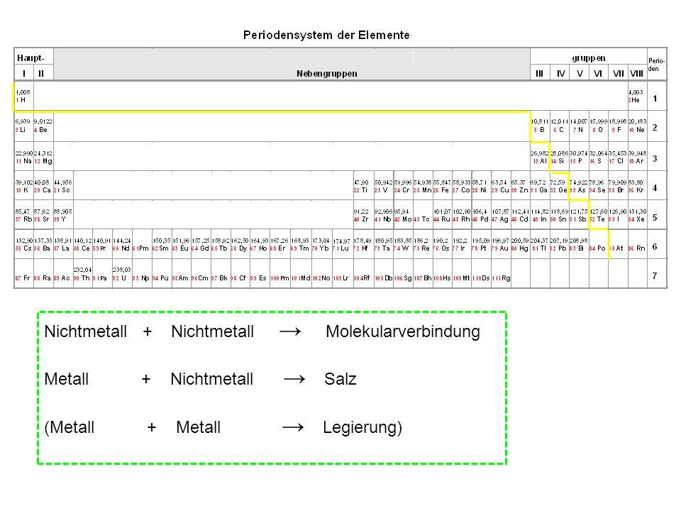 Berühmt Nomenklatur Arbeitsblatt 2 Einfache Binäre Ionische ...