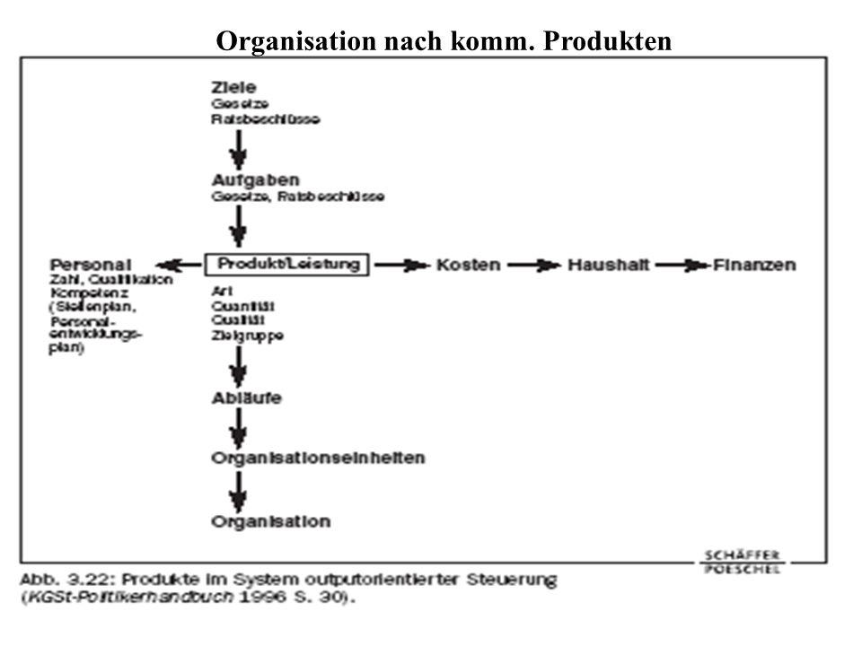 Organisation nach komm. Produkten