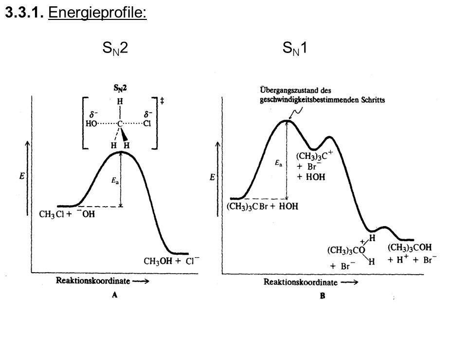 3.3.1. Energieprofile: SN2 SN1