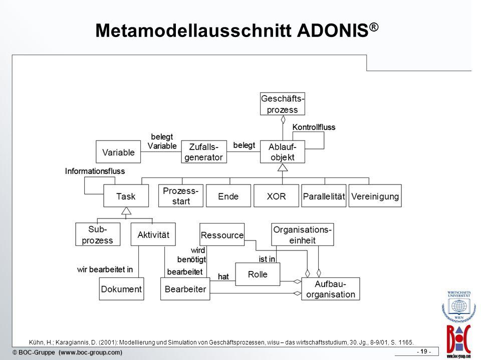 Metamodellausschnitt ADONIS®