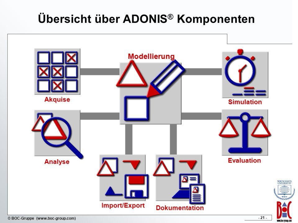 Übersicht über ADONIS® Komponenten