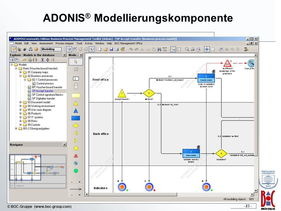 ADONIS® Modellierungskomponente