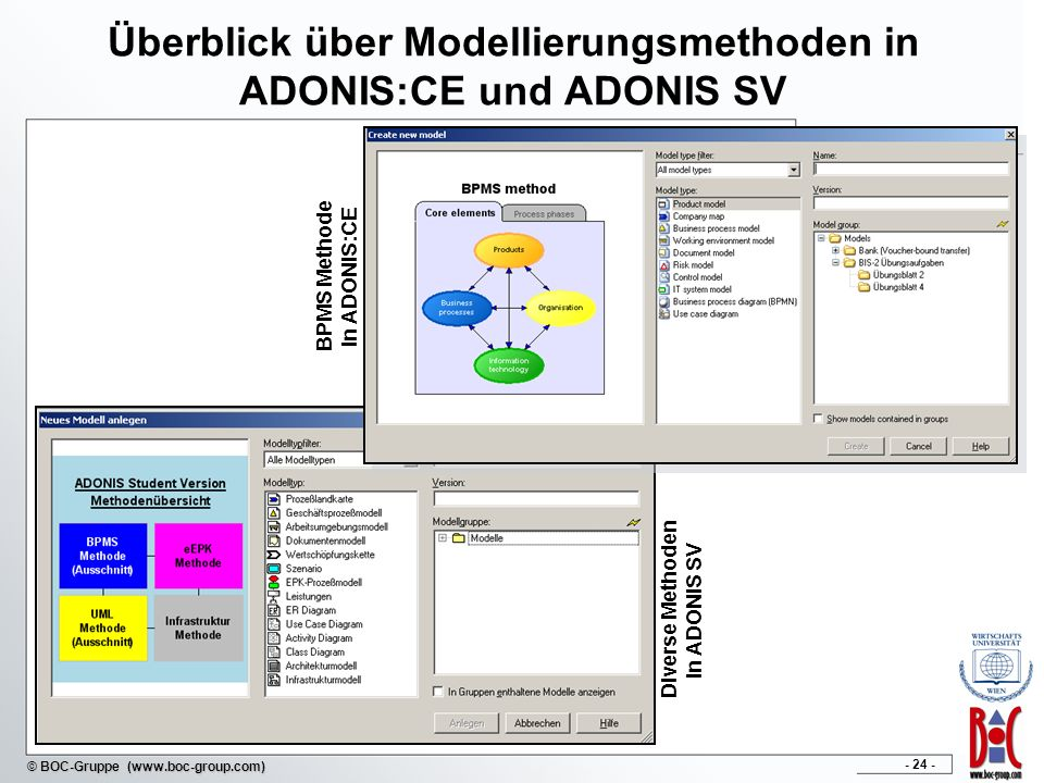 Überblick über Modellierungsmethoden in ADONIS:CE und ADONIS SV