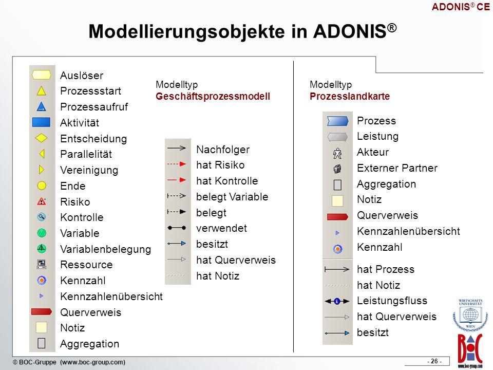 Modellierungsobjekte in ADONIS®