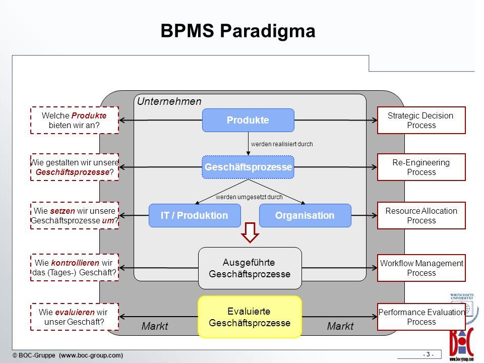 BPMS Paradigma Unternehmen Markt Produkte Geschäftsprozesse