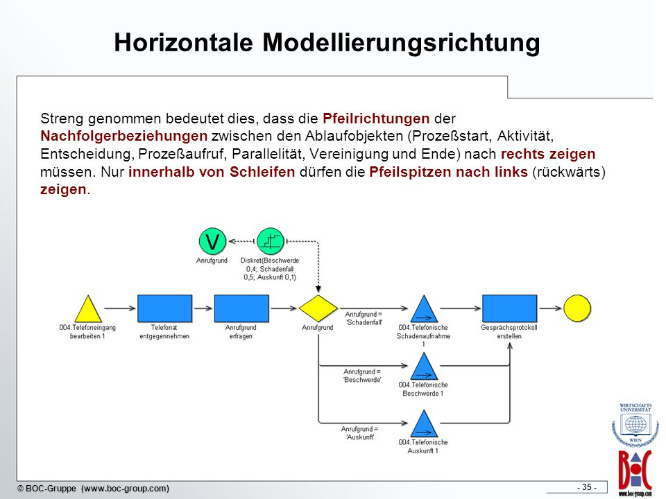Horizontale Modellierungsrichtung